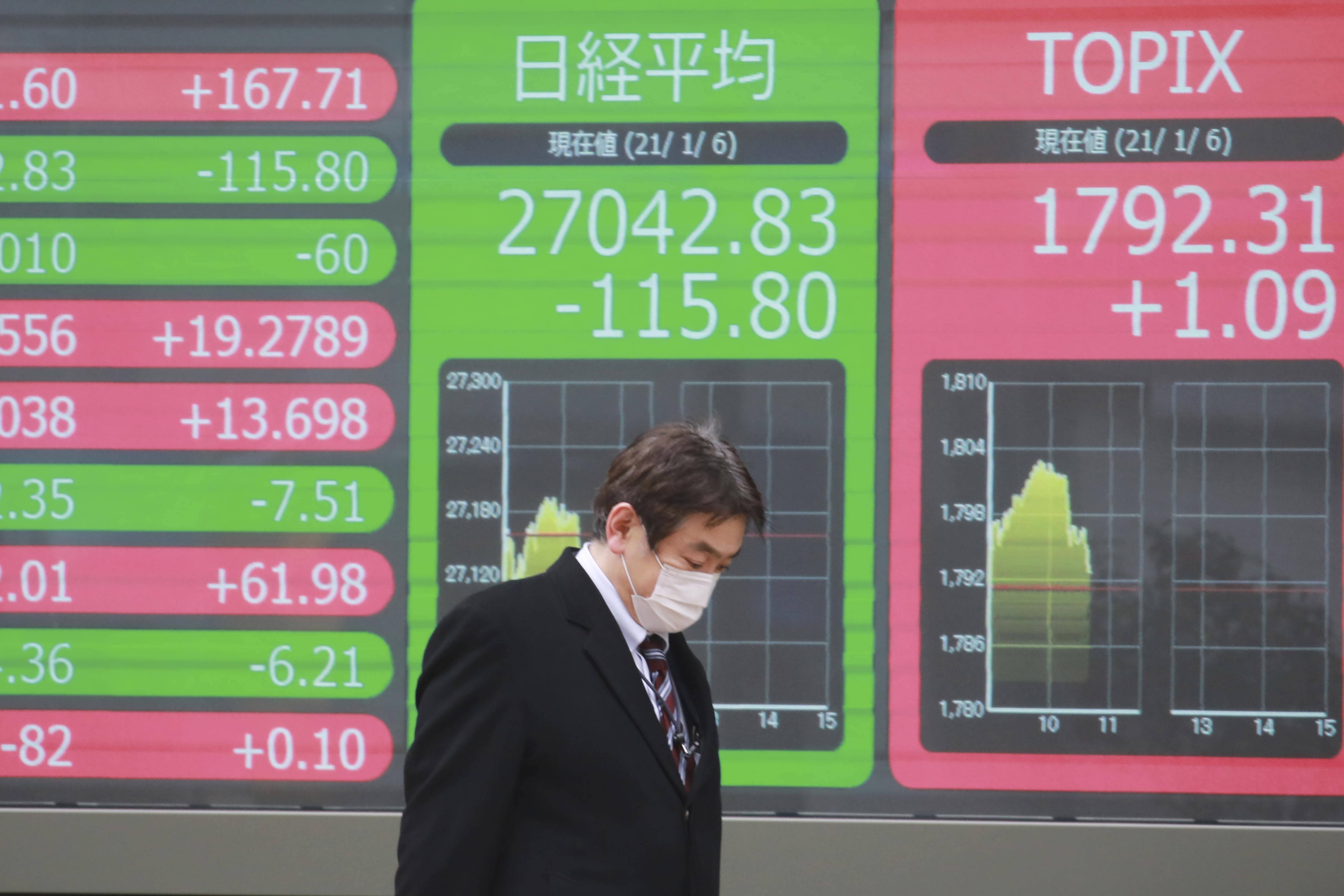 Asian Shares Track Wall St Rally On Hopes For Stimulus Wvns